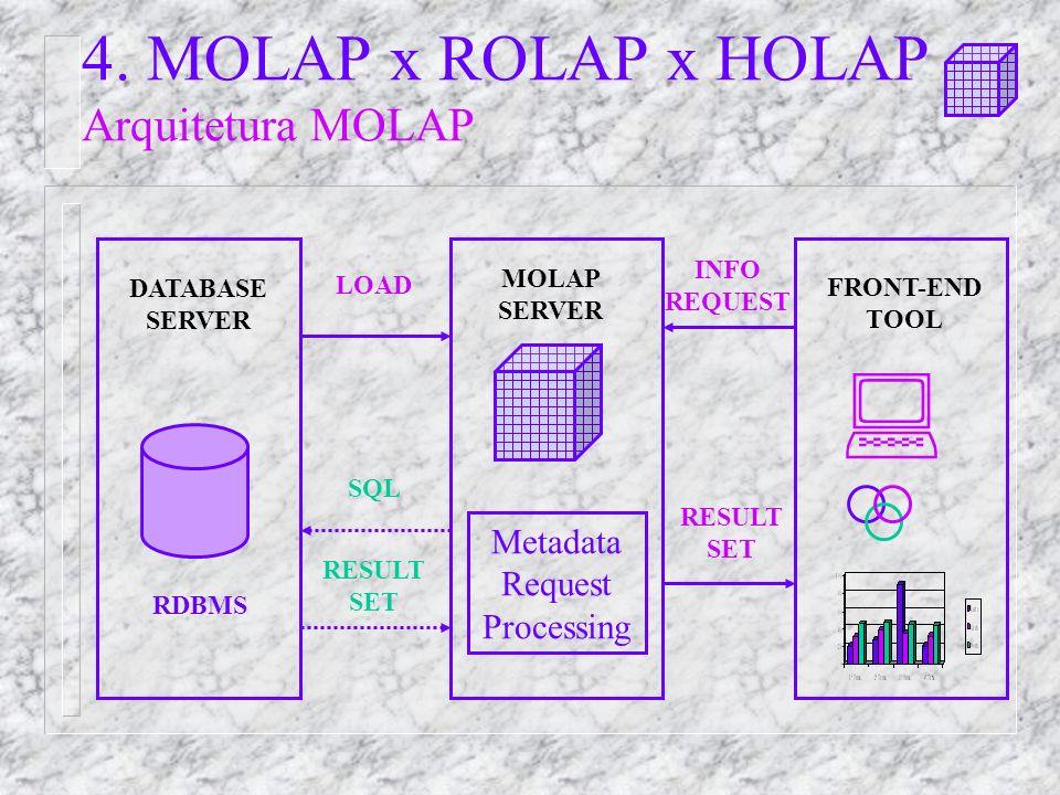 4. MOLAP x ROLAP x HOLAP Arquitetura MOLAP