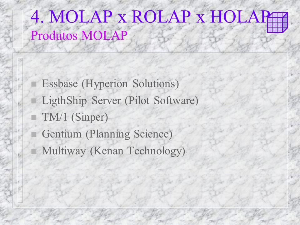 4. MOLAP x ROLAP x HOLAP Produtos MOLAP