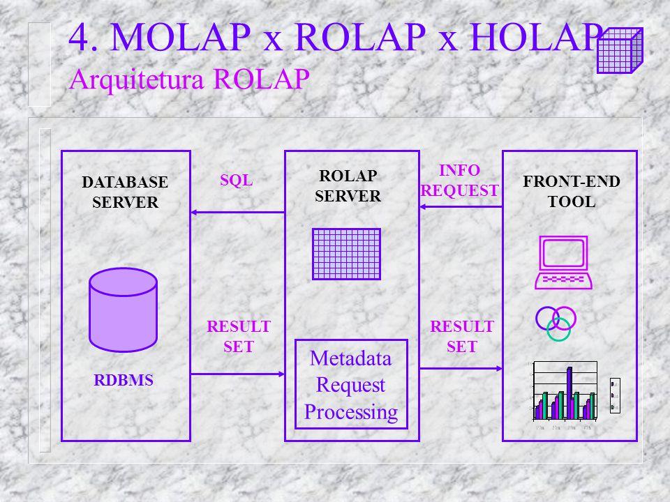 4. MOLAP x ROLAP x HOLAP Arquitetura ROLAP
