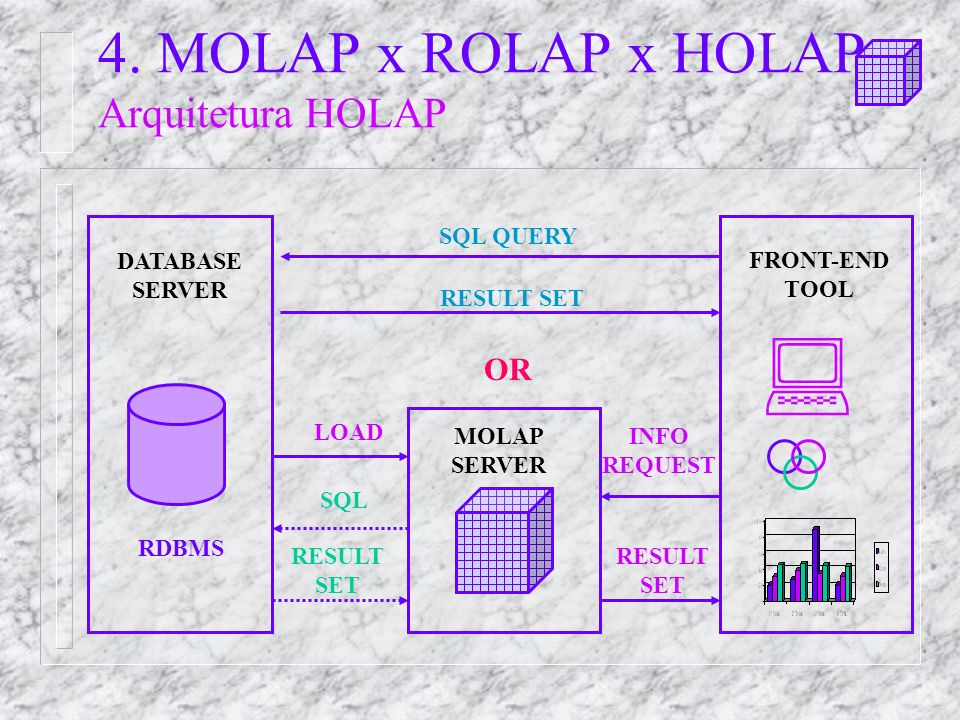 4. MOLAP x ROLAP x HOLAP Arquitetura HOLAP