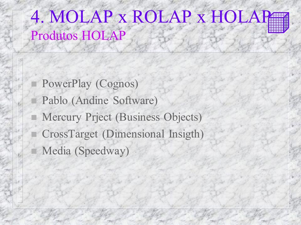 4. MOLAP x ROLAP x HOLAP Produtos HOLAP