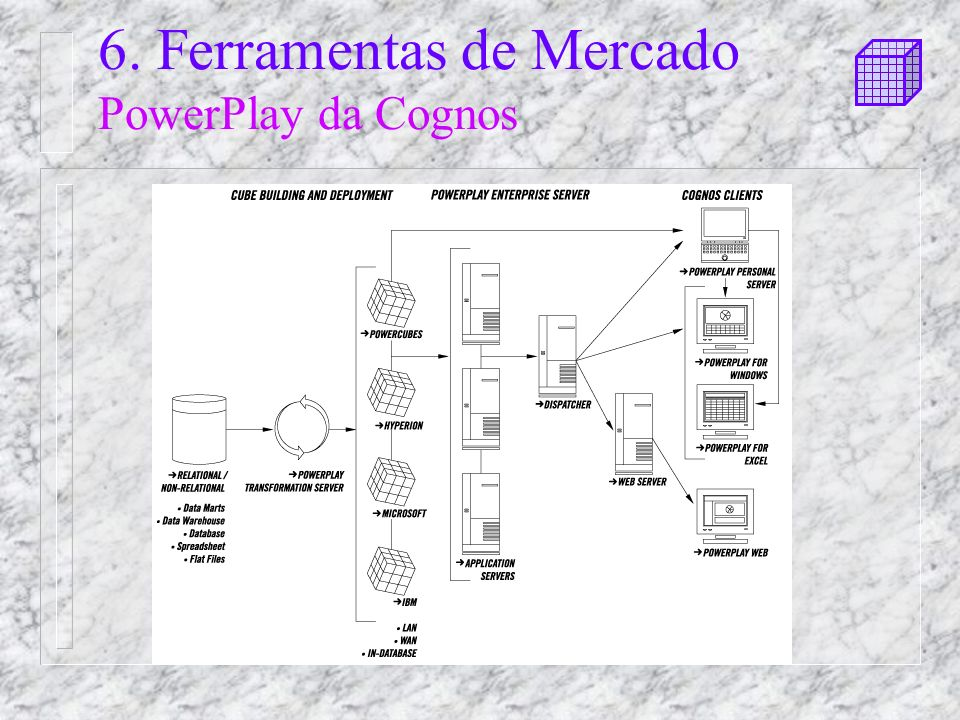6. Ferramentas de Mercado PowerPlay da Cognos