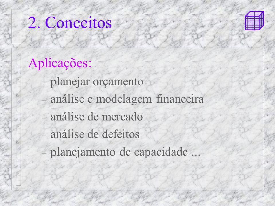 2. Conceitos Aplicações: planejar orçamento