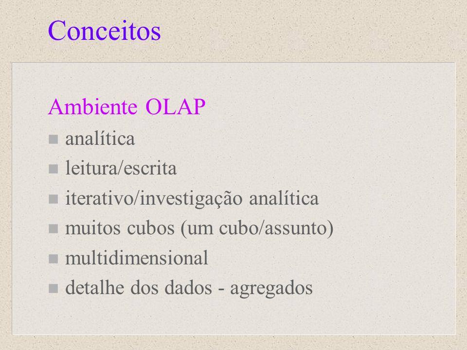 Conceitos Ambiente OLAP analítica leitura/escrita