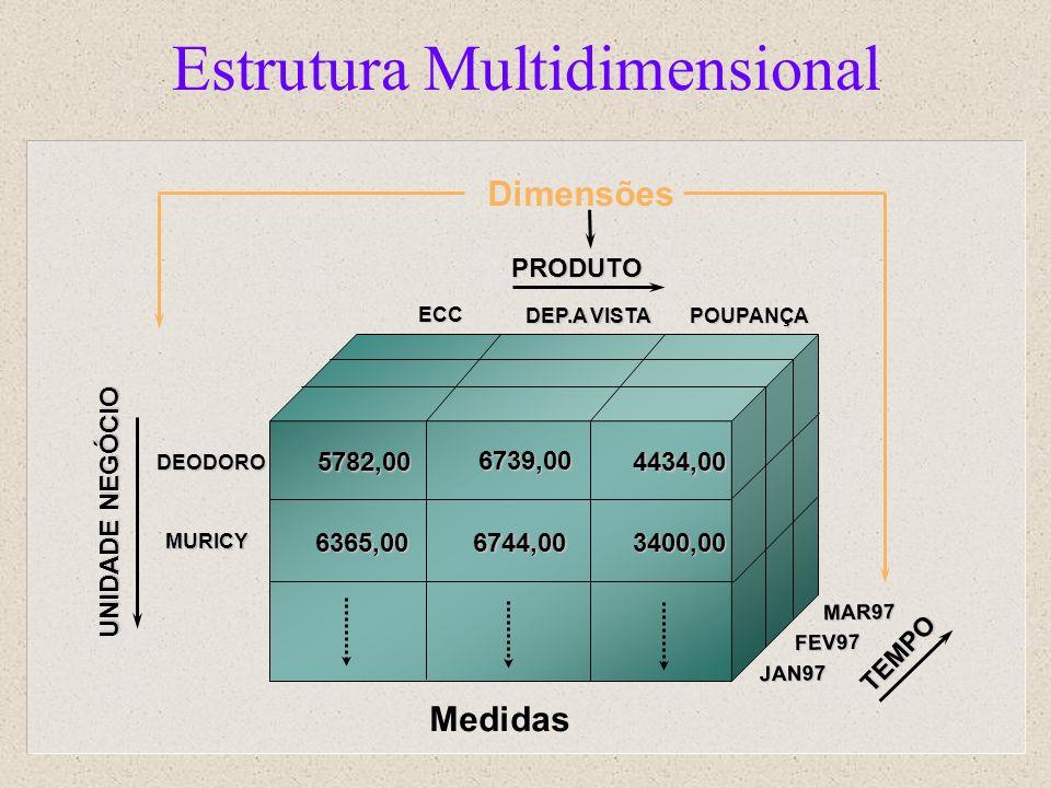 Estrutura Multidimensional