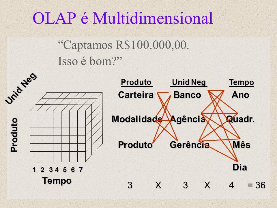 OLAP é Multidimensional
