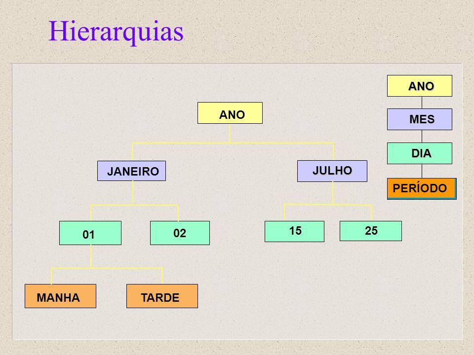 Hierarquias ANO MES DIA PERÍODO ANO JANEIRO JULHO 25 15 01 02 MANHA