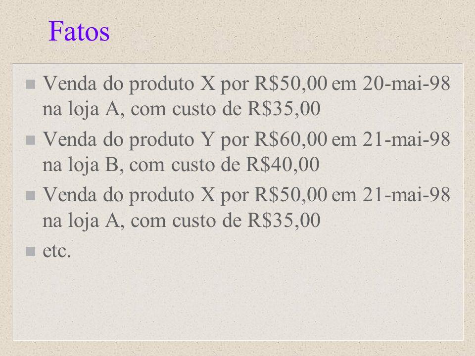 Fatos Venda do produto X por R$50,00 em 20-mai-98 na loja A, com custo de R$35,00.