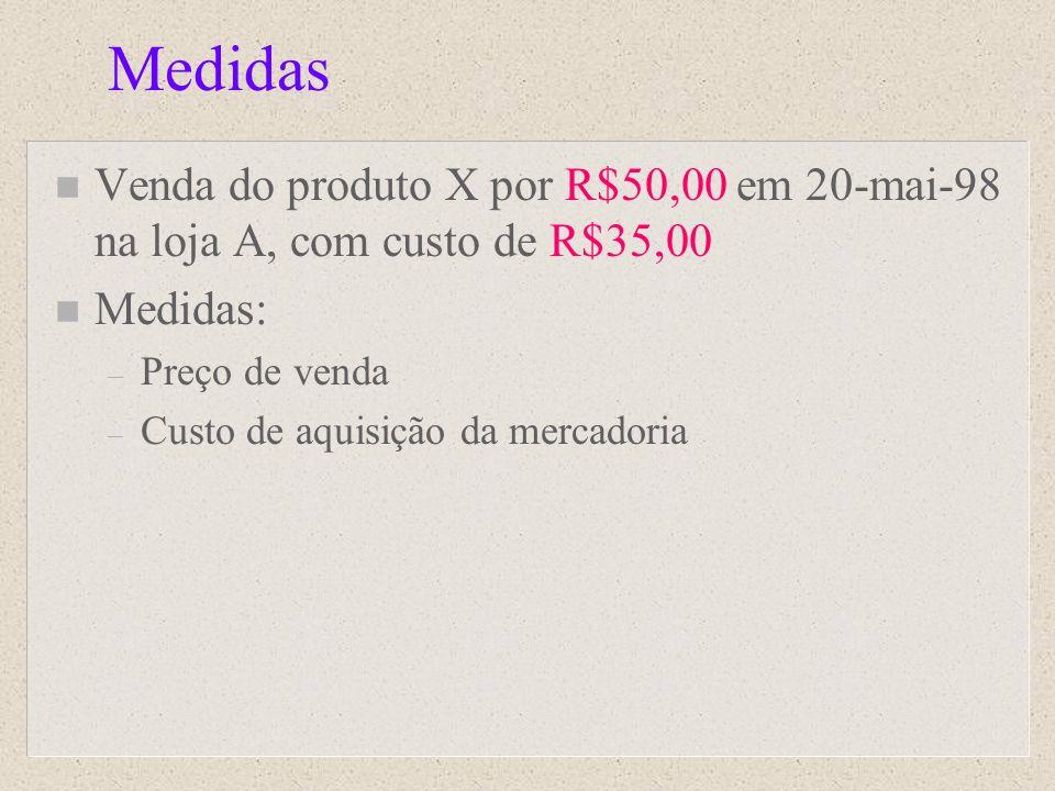 Medidas Venda do produto X por R$50,00 em 20-mai-98 na loja A, com custo de R$35,00. Medidas: Preço de venda.