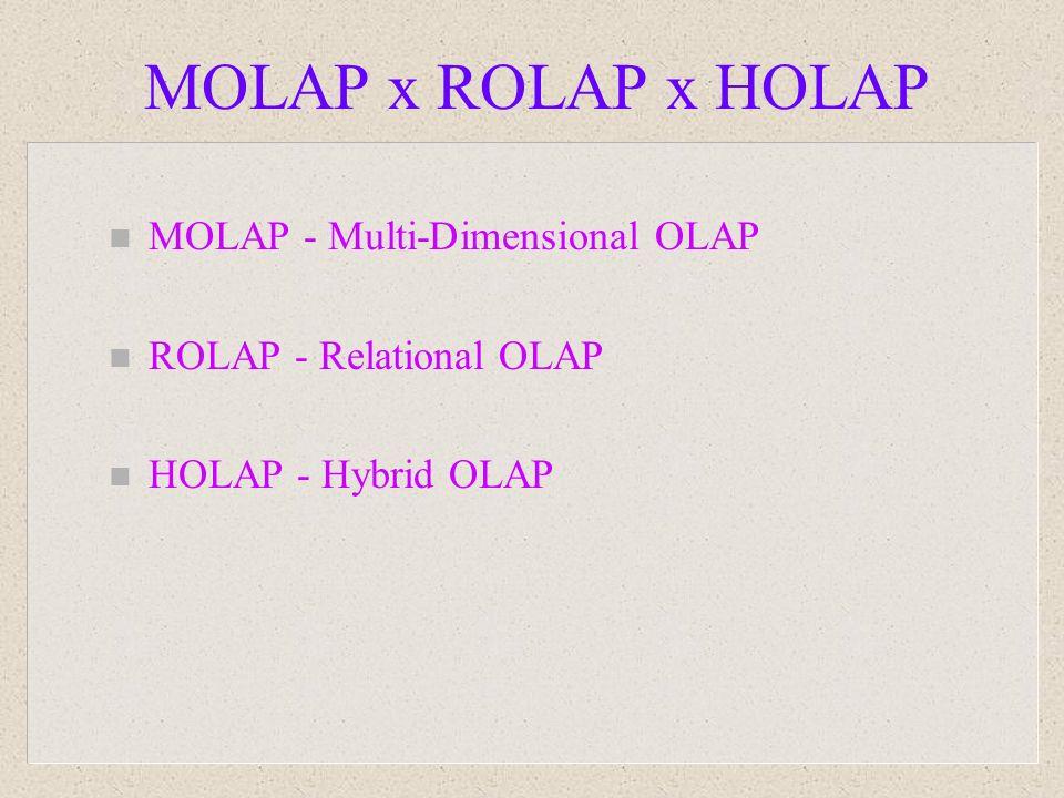 MOLAP x ROLAP x HOLAP MOLAP - Multi-Dimensional OLAP