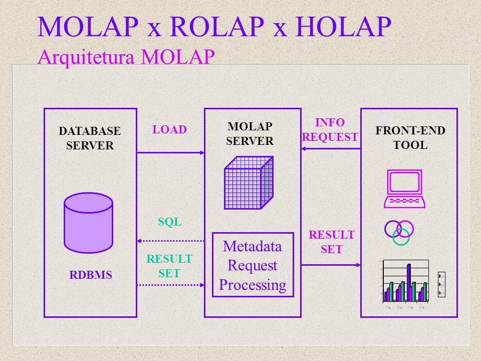 MOLAP x ROLAP x HOLAP Arquitetura MOLAP