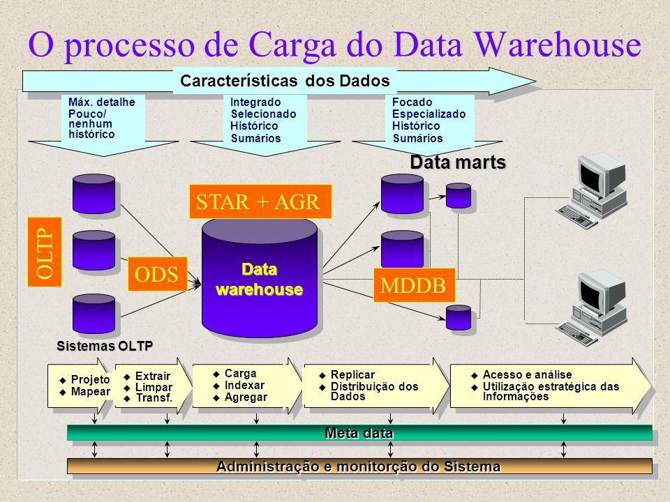 O processo de Carga do Data Warehouse