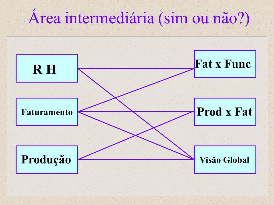 Área intermediária (sim ou não )