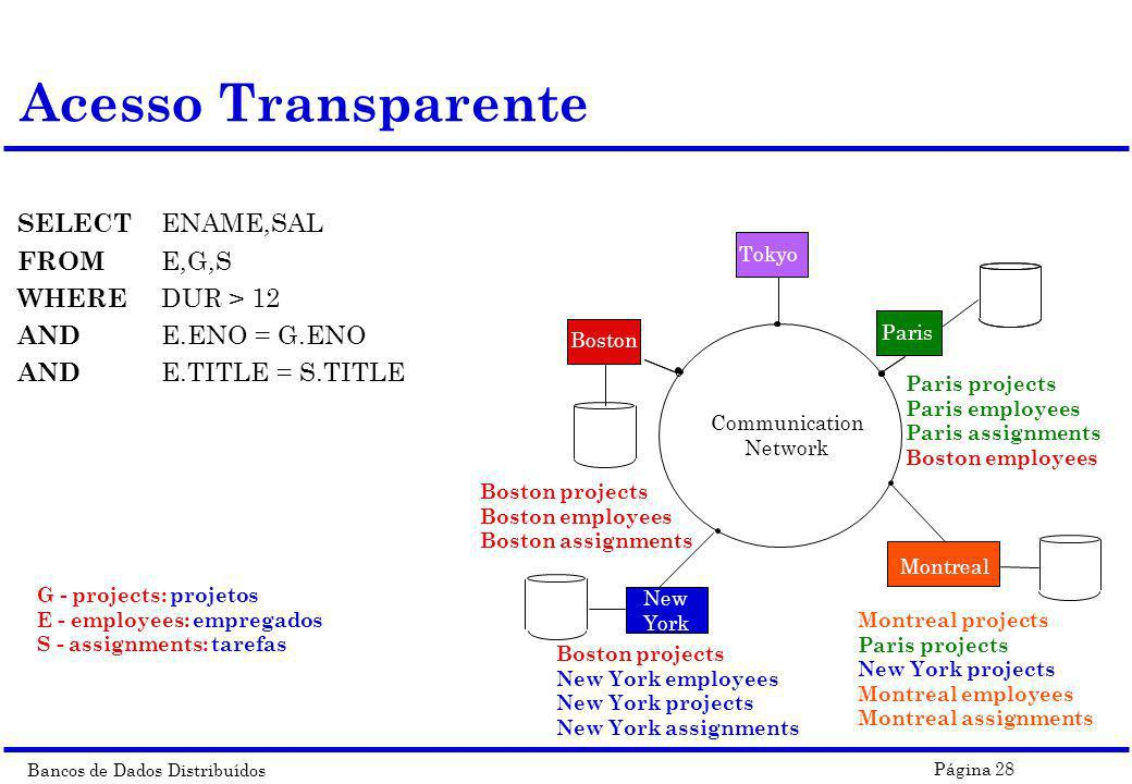 Acesso Transparente SELECT ENAME,SAL FROM E,G,S WHERE DUR > 12