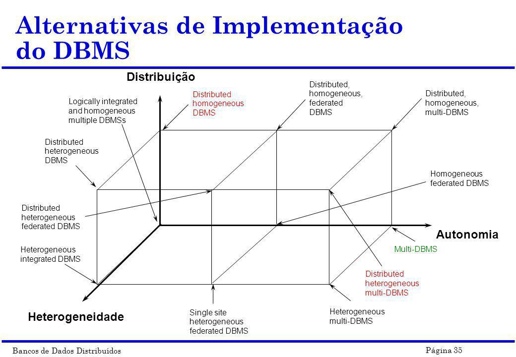 Alternativas de Implementação do DBMS