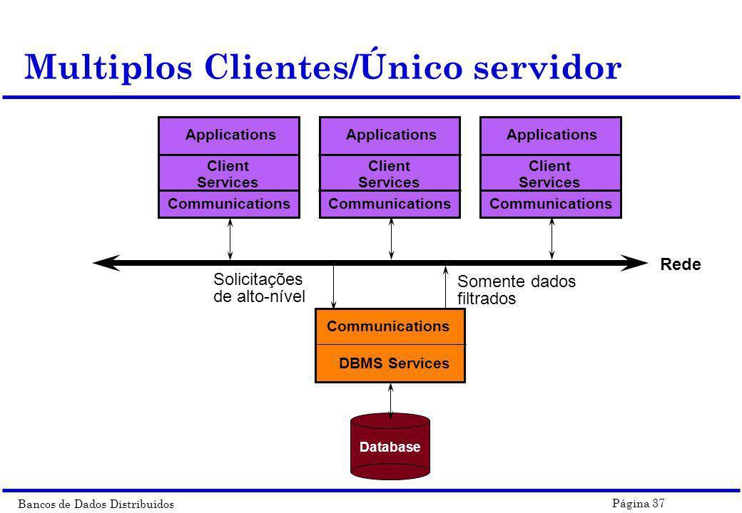 Multiplos Clientes/Único servidor