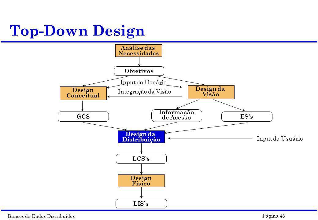 Top-Down Design Análise das Necessidades Input do Usuário