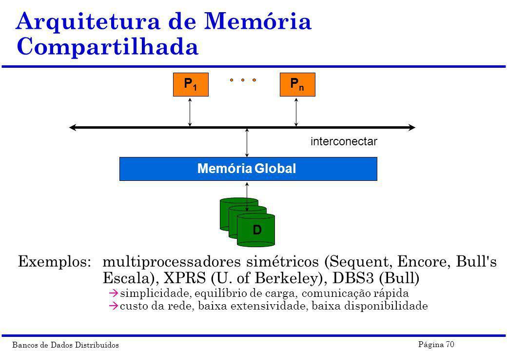 Arquitetura de Memória Compartilhada