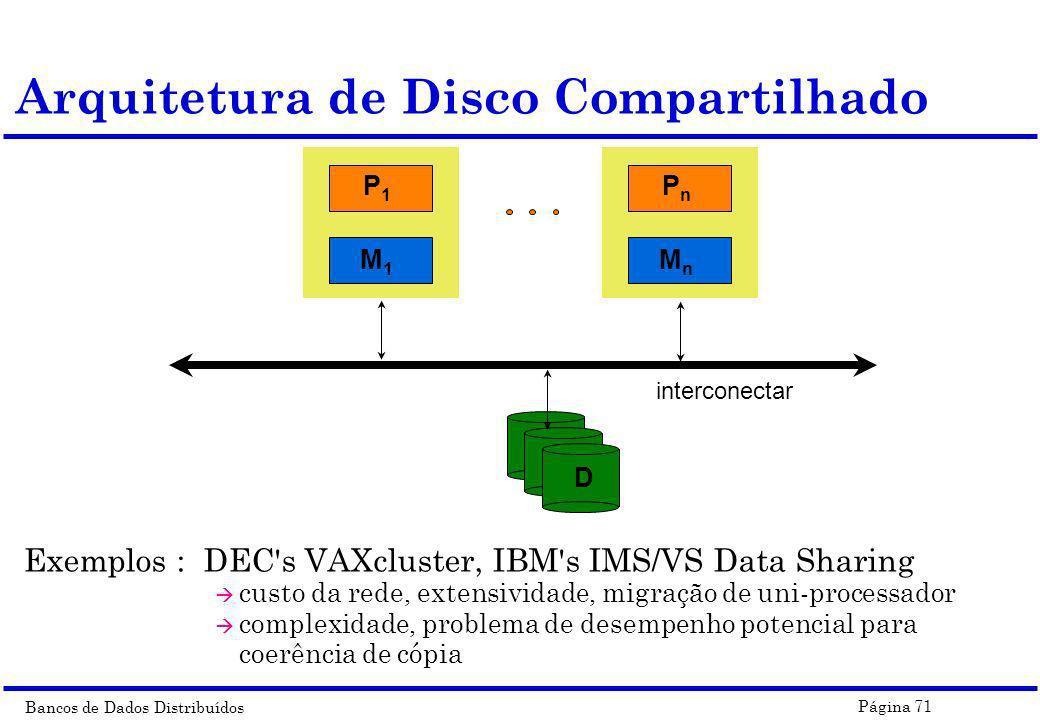 Arquitetura de Disco Compartilhado