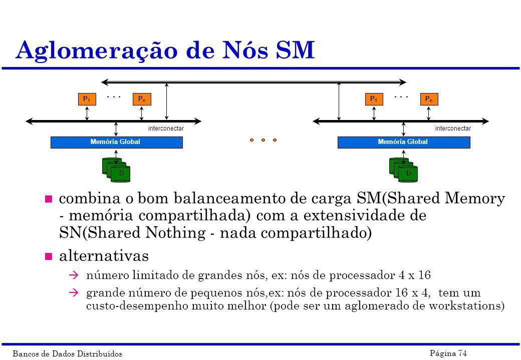 Aglomeração de Nós SM P1. Pn. Memória Global. D. interconectar.