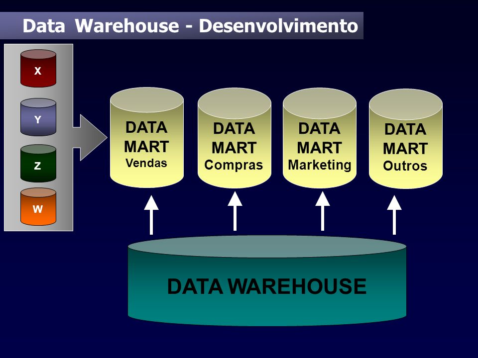 DATA WAREHOUSE Data Warehouse - Desenvolvimento DATA MART DATA MART