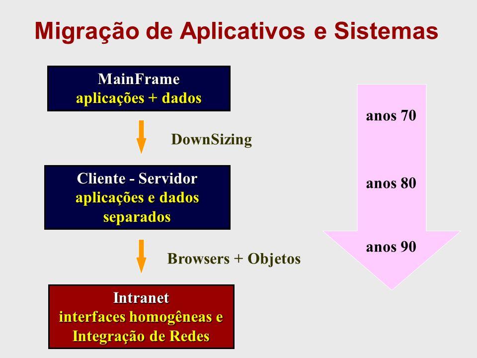 Migração de Aplicativos e Sistemas