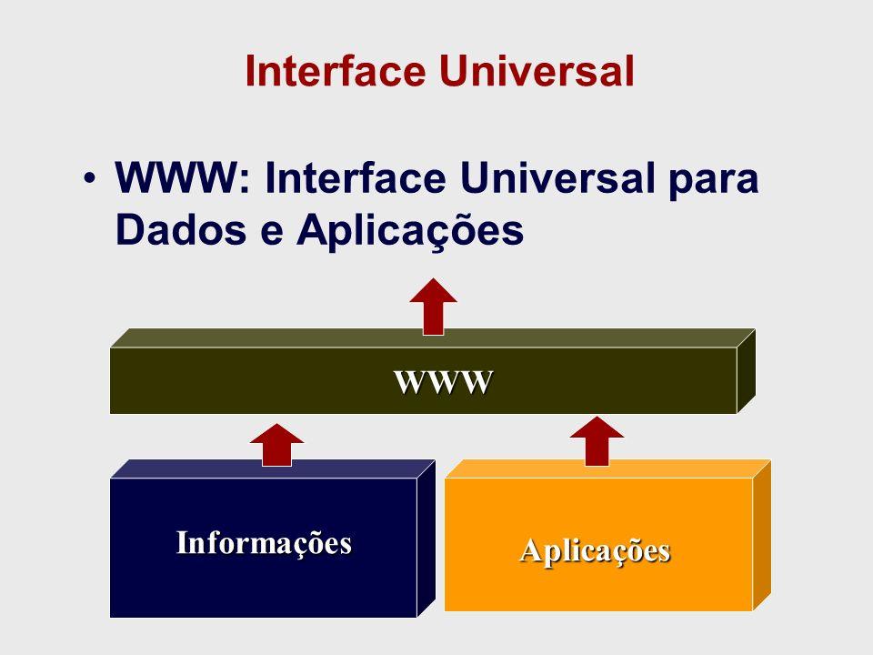 WWW: Interface Universal para Dados e Aplicações