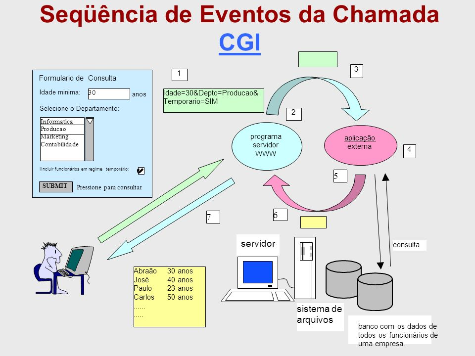 Seqüência de Eventos da Chamada CGI