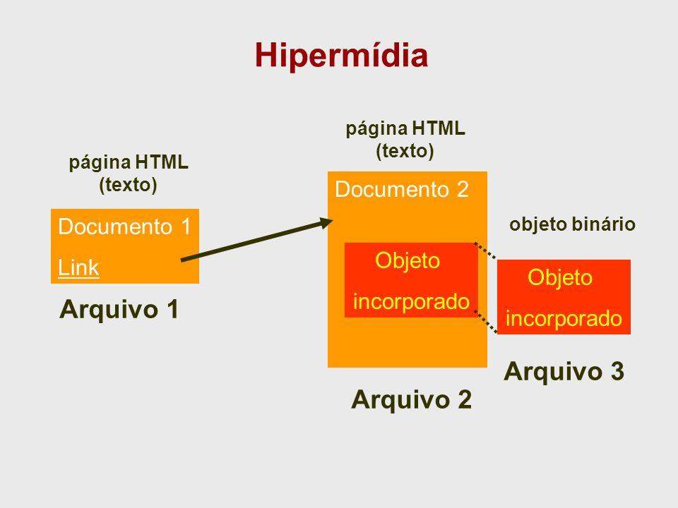 Hipermídia Arquivo 1 Arquivo 3 Arquivo 2 Documento 2 Documento 1 Link