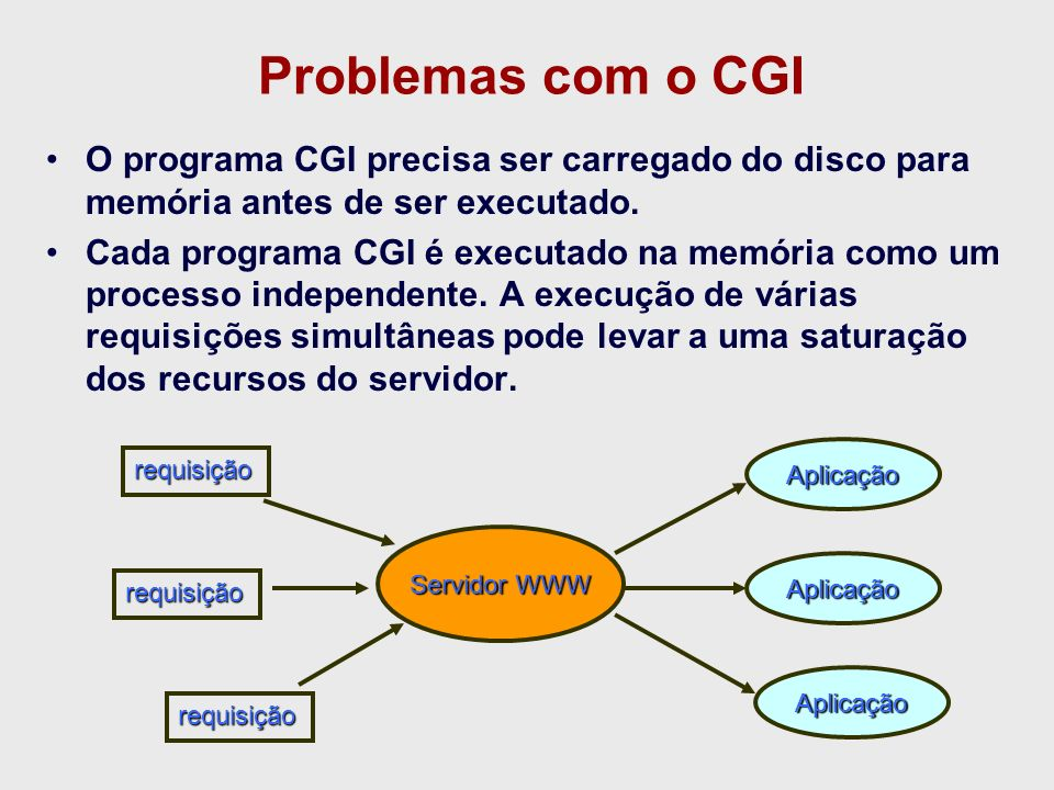 Problemas com o CGI O programa CGI precisa ser carregado do disco para memória antes de ser executado.