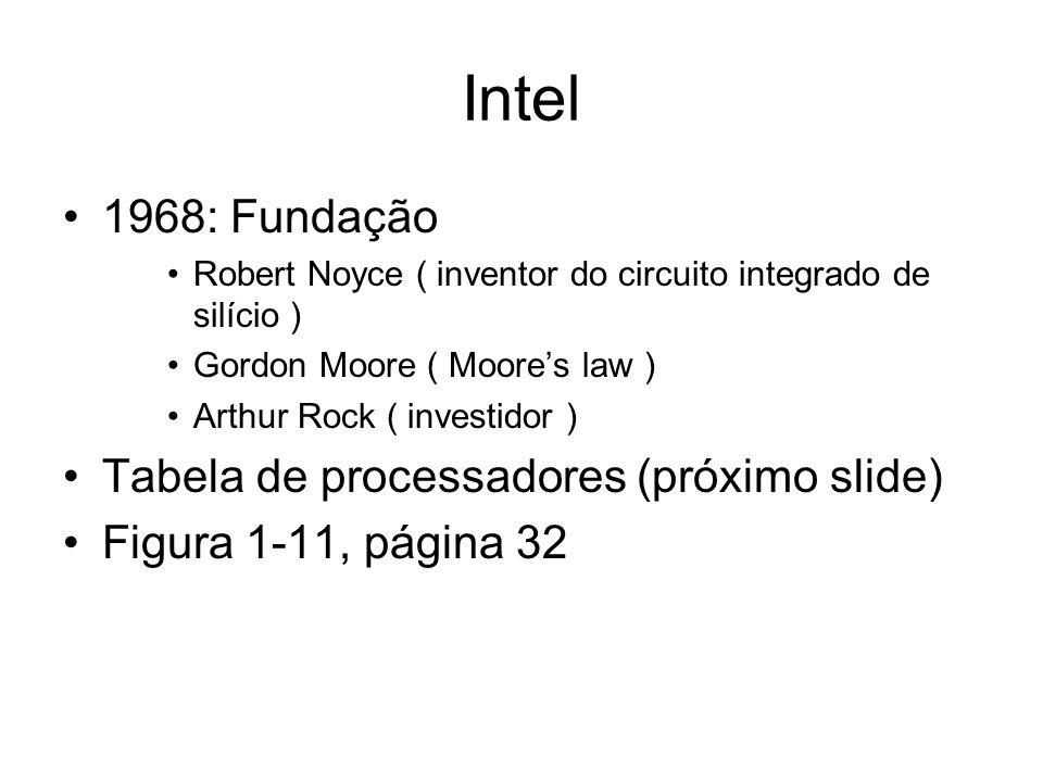 Intel 1968: Fundação Tabela de processadores (próximo slide)