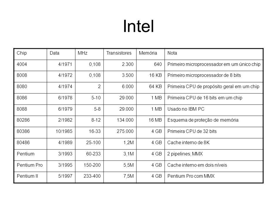 Intel Chip Data MHz Transistores Memória Nota 4004 4/1971 0,108 2.300