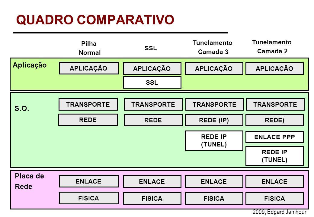 QUADRO COMPARATIVO Aplicação S.O. Placa de Rede Pilha Normal