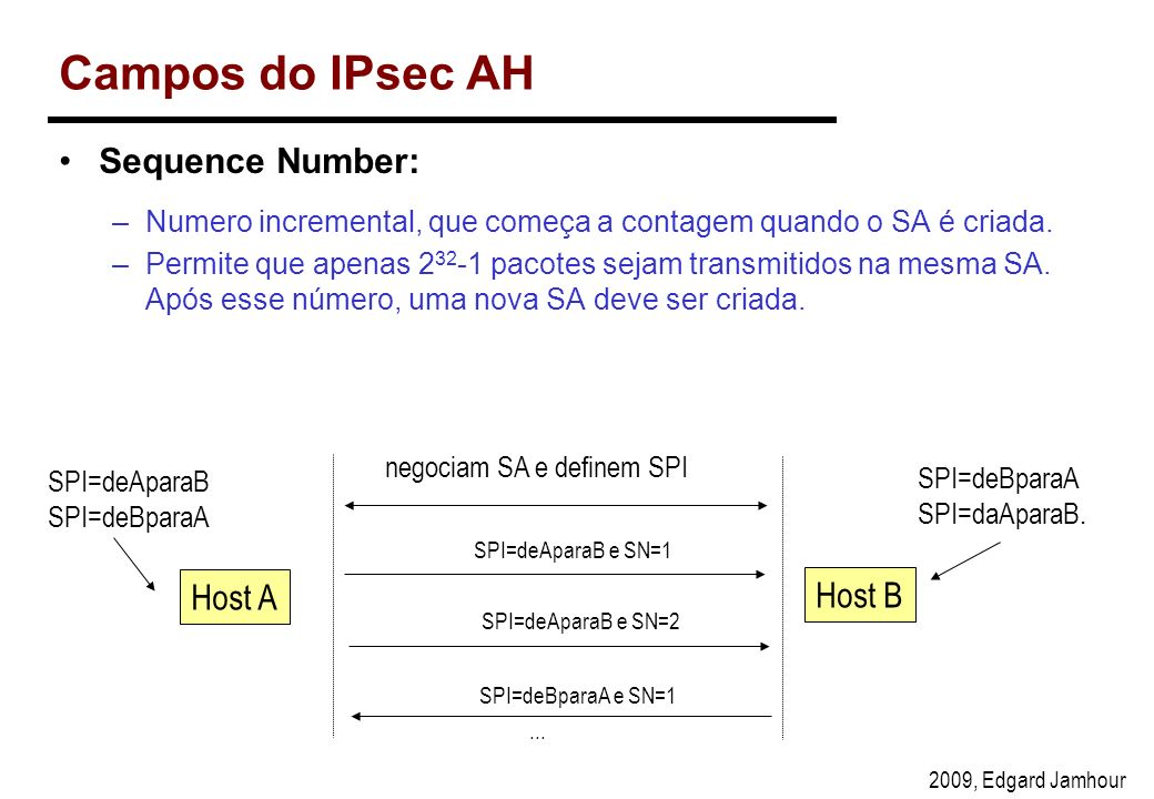 Campos do IPsec AH Sequence Number: Host A Host B