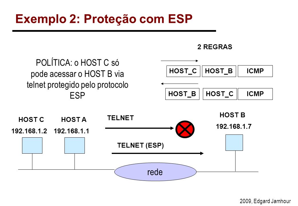 Exemplo 2: Proteção com ESP