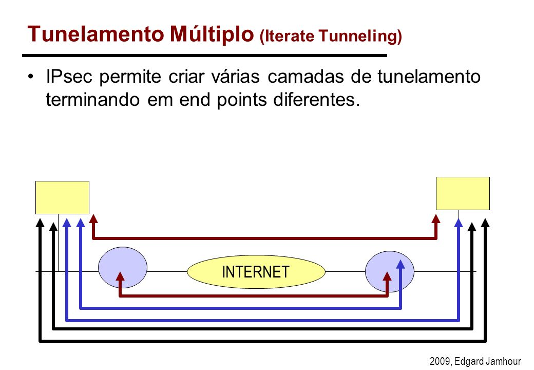 Tunelamento Múltiplo (Iterate Tunneling)