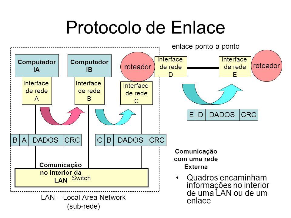 Comunicação com uma rede Externa Comunicação no interior da LAN