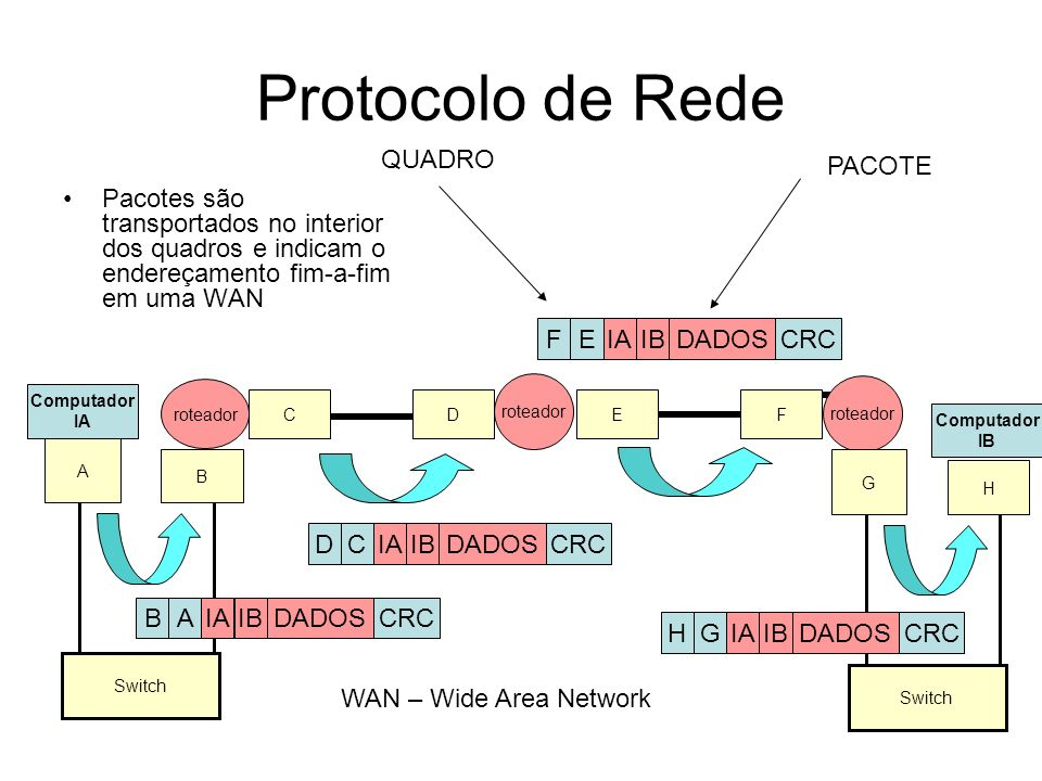 Protocolo de Rede QUADRO PACOTE
