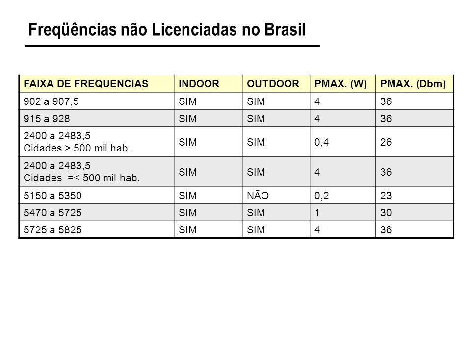 Freqüências não Licenciadas no Brasil