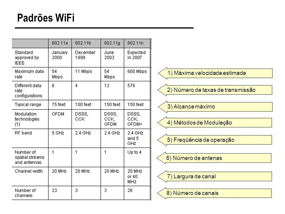 Padrões WiFi 1) Máxima velocidade estimada