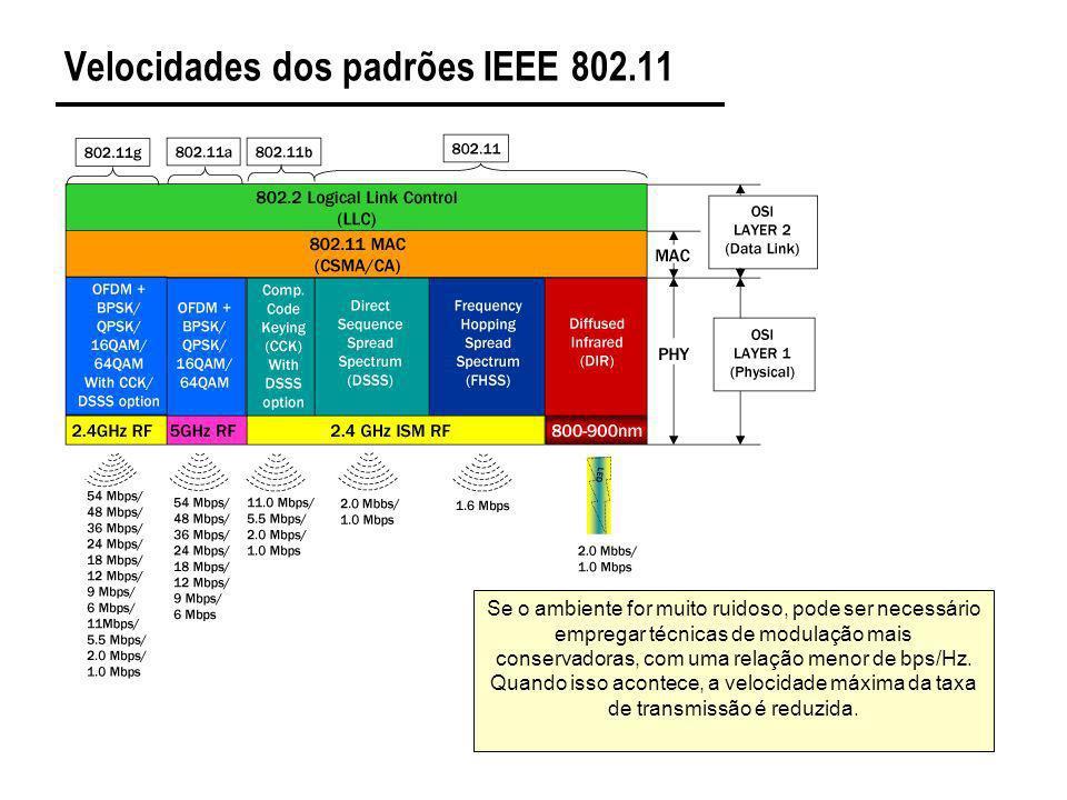 Velocidades dos padrões IEEE 802.11