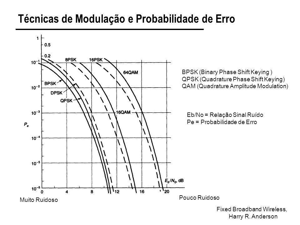 Técnicas de Modulação e Probabilidade de Erro