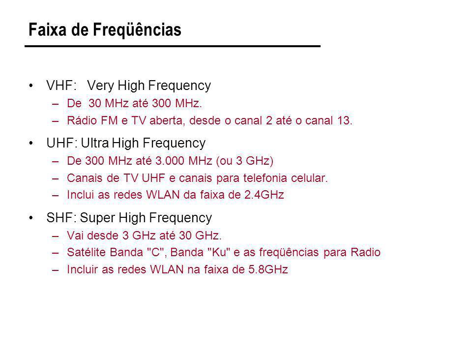 Faixa de Freqüências VHF: Very High Frequency