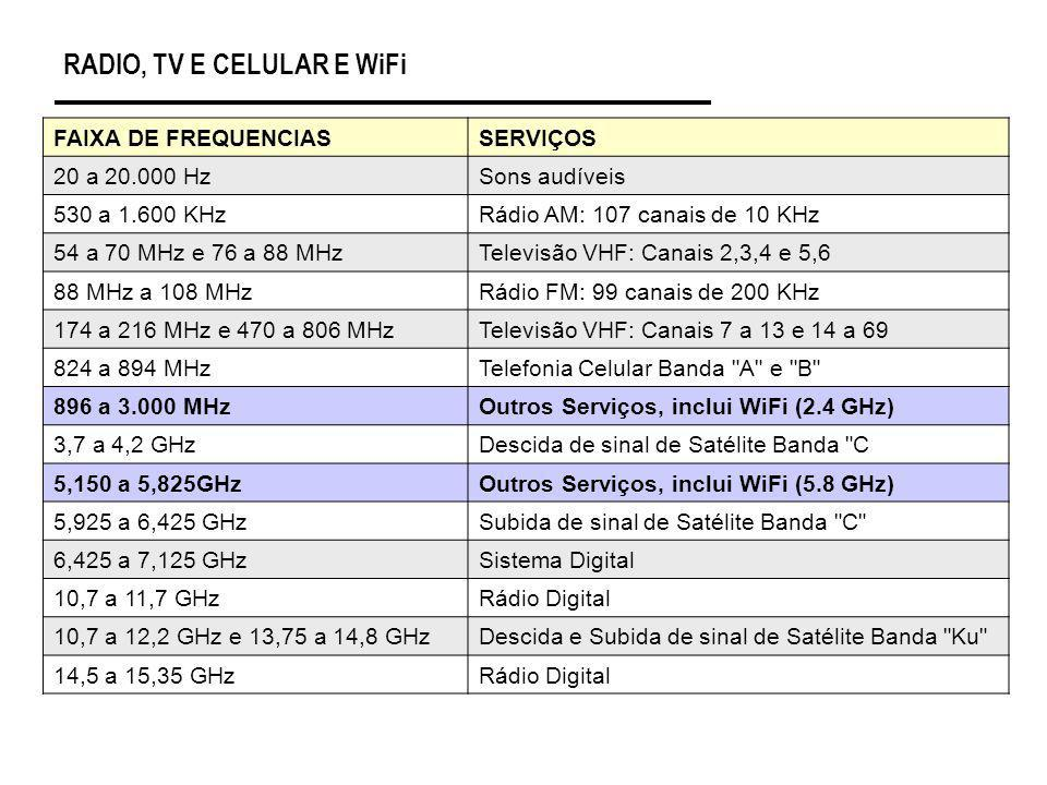 RADIO, TV E CELULAR E WiFi