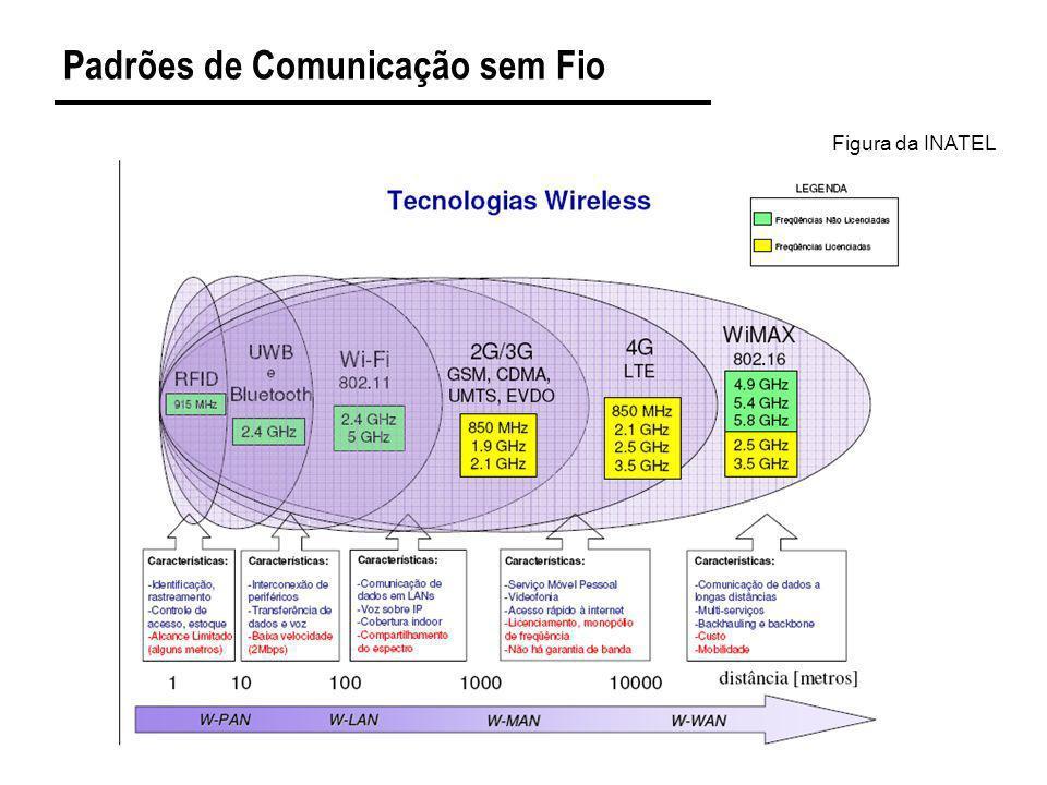 Padrões de Comunicação sem Fio