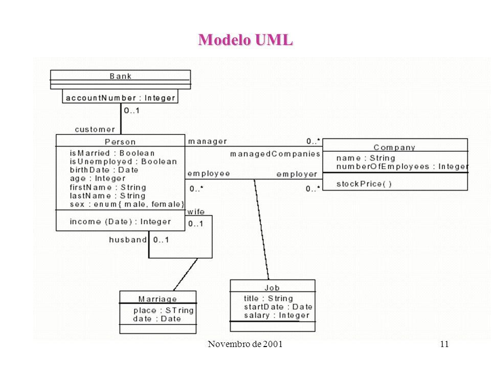 Modelo UML Novembro de 2001