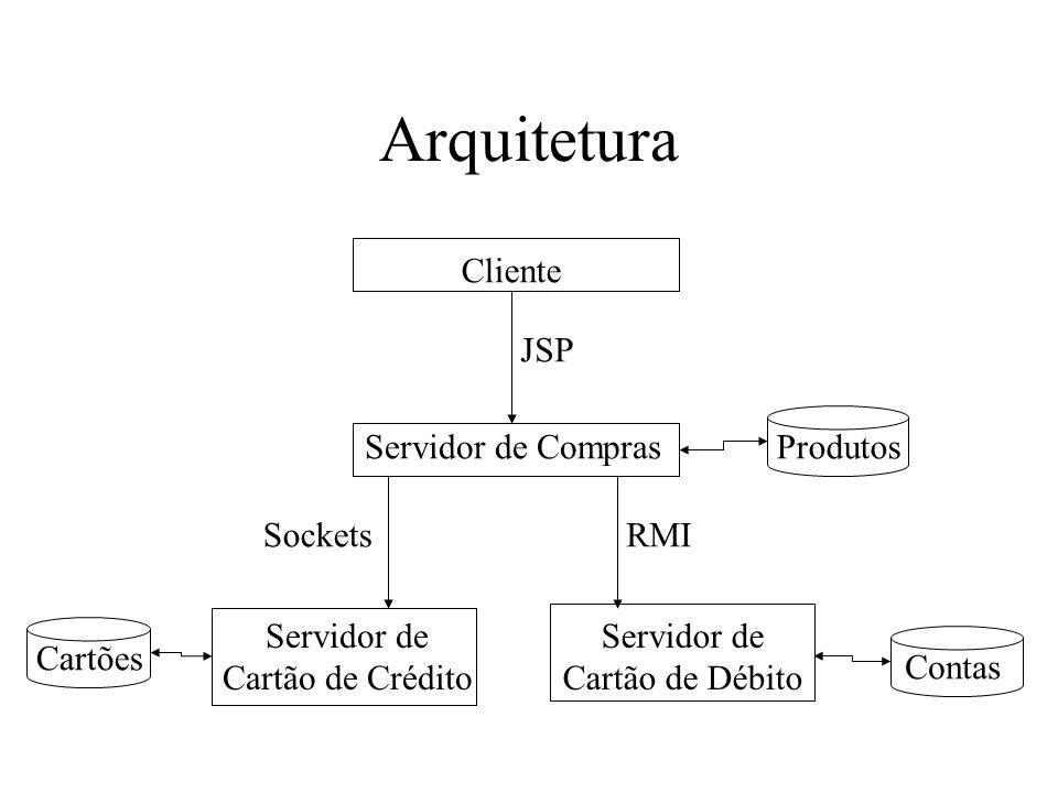Arquitetura Cliente JSP Servidor de Compras Produtos Sockets RMI