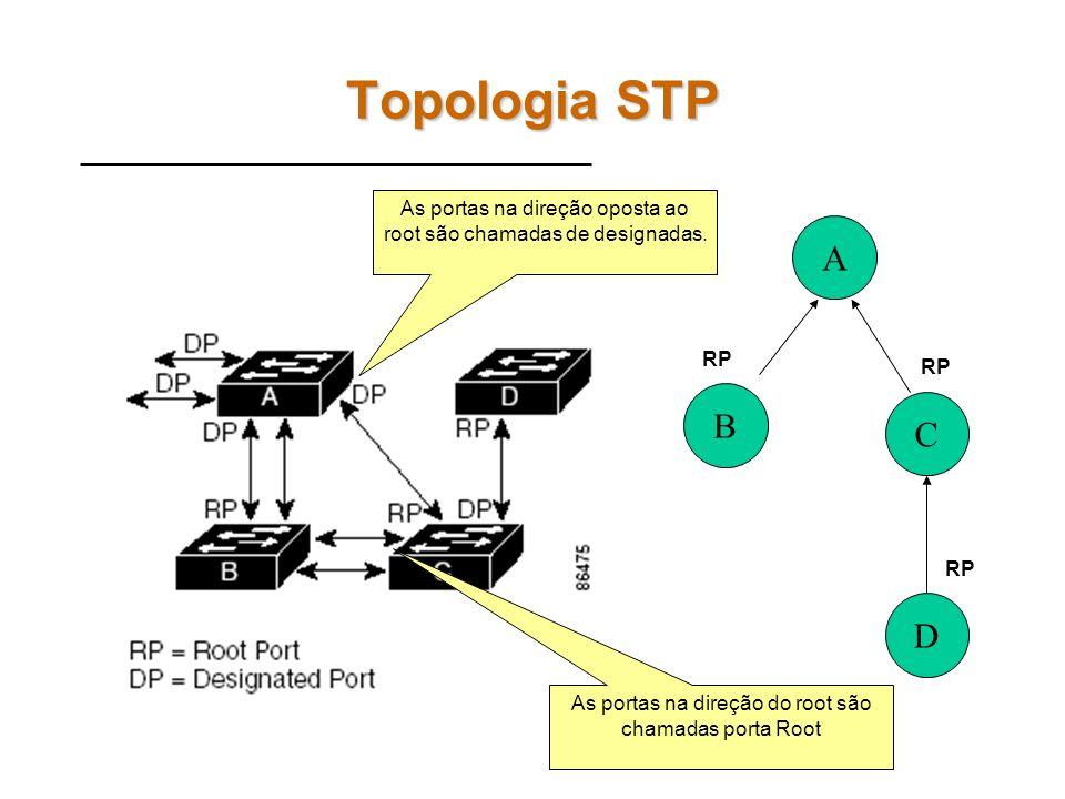 Topologia STP As portas na direção oposta ao root são chamadas de designadas. A. RP. RP. B. C.