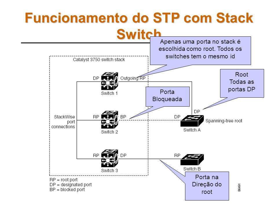 Funcionamento do STP com Stack Switch