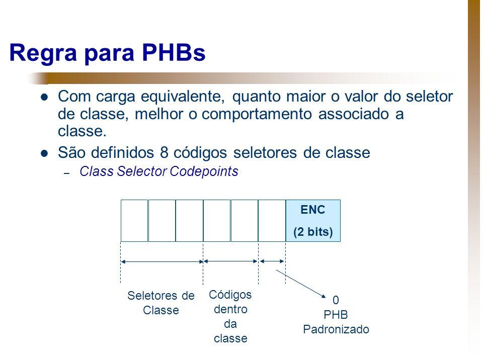 Códigos dentro da classe